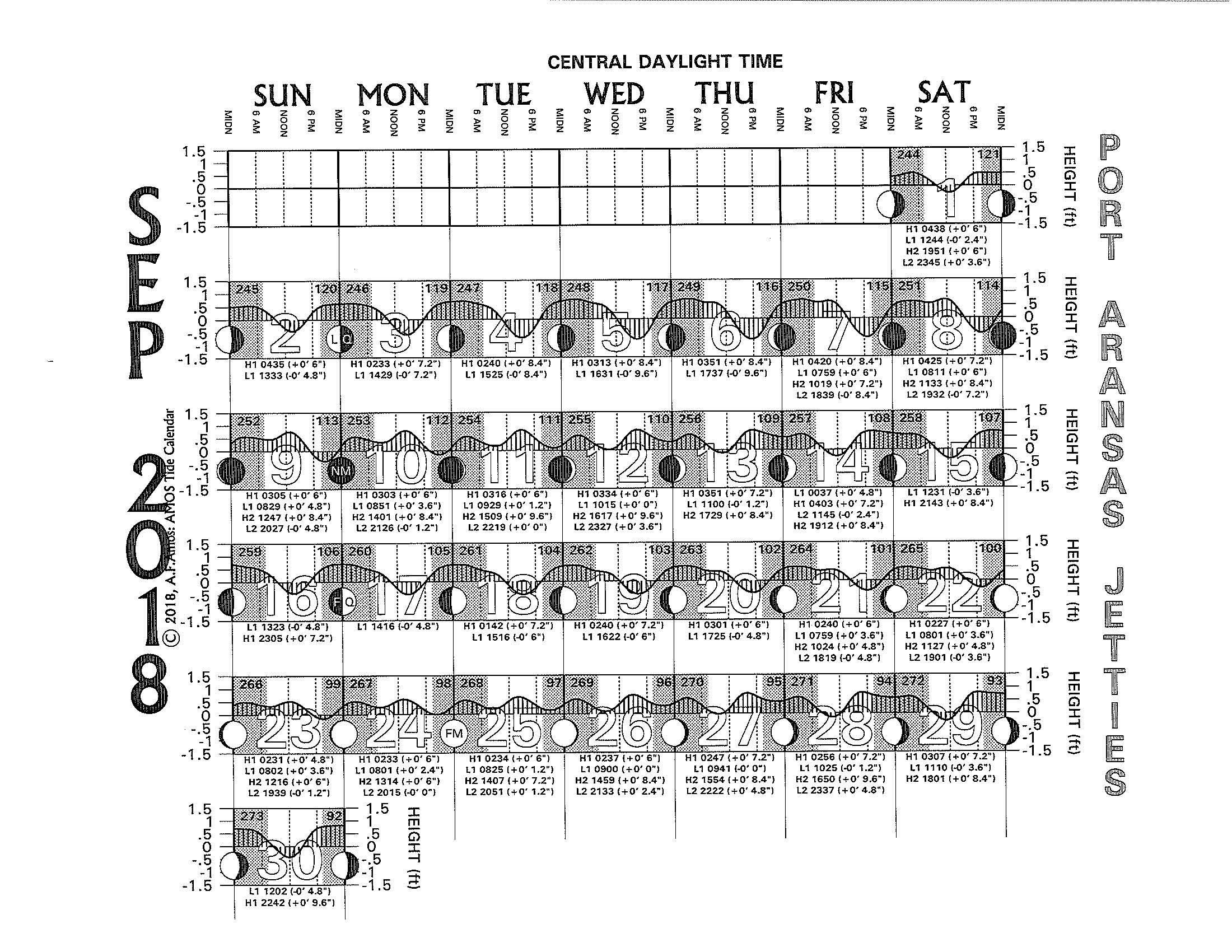 Gulf of mexico tide chart choice image free any chart examples port aransas climate 2018 tide charts texas tides port aransas jetties nvjuhfo choice image nvjuhfo Images